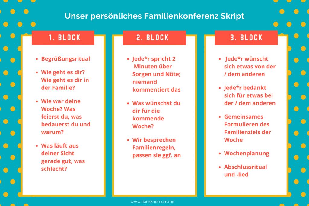 Familienkonferenz Anleitung - Grafik der 3 Kommunikationsblöcke