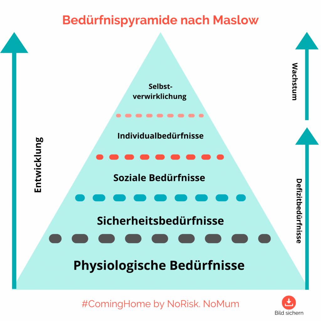 mindset – Grafik Bedürfnispyramide Maslow